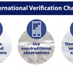 2nd International Verification Challenge