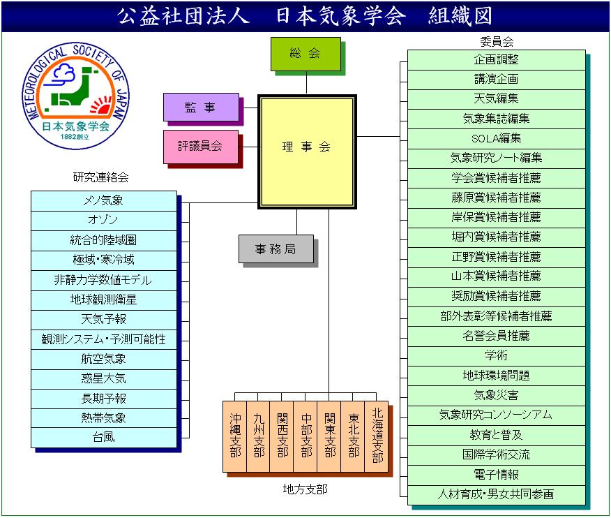 日本気象学会 組織構成図